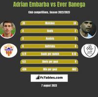 Adrian Embarba vs Ever Banega h2h player stats
