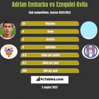 Adrian Embarba vs Ezequiel Avila h2h player stats