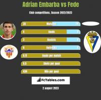 Adrian Embarba vs Fede h2h player stats