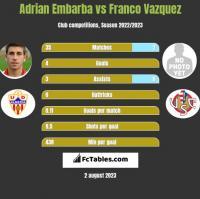 Adrian Embarba vs Franco Vazquez h2h player stats