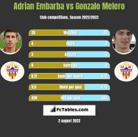 Adrian Embarba vs Gonzalo Melero h2h player stats