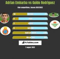 Adrian Embarba vs Guido Rodriguez h2h player stats