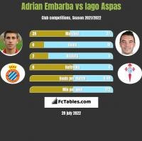 Adrian Embarba vs Iago Aspas h2h player stats