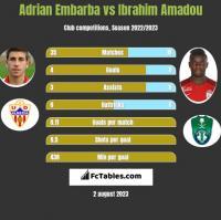 Adrian Embarba vs Ibrahim Amadou h2h player stats