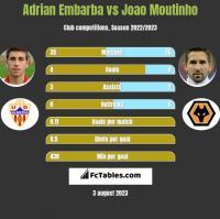 Adrian Embarba vs Joao Moutinho h2h player stats