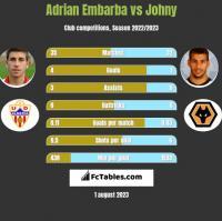 Adrian Embarba vs Johny h2h player stats