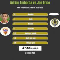 Adrian Embarba vs Jon Erice h2h player stats