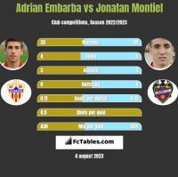 Adrian Embarba vs Jonatan Montiel h2h player stats
