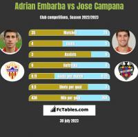 Adrian Embarba vs Jose Campana h2h player stats