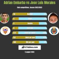 Adrian Embarba vs Jose Luis Morales h2h player stats