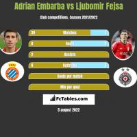 Adrian Embarba vs Ljubomir Fejsa h2h player stats