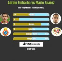 Adrian Embarba vs Mario Suarez h2h player stats