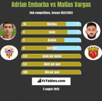 Adrian Embarba vs Matias Vargas h2h player stats
