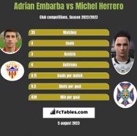 Adrian Embarba vs Michel Herrero h2h player stats