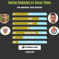 Adrian Embarba vs Oscar Plano h2h player stats