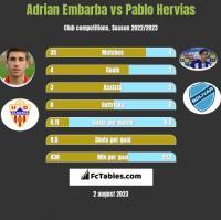 Adrian Embarba vs Pablo Hervias h2h player stats