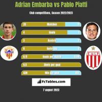 Adrian Embarba vs Pablo Piatti h2h player stats