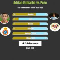 Adrian Embarba vs Pozo h2h player stats