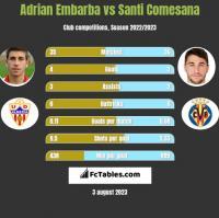 Adrian Embarba vs Santi Comesana h2h player stats