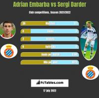 Adrian Embarba vs Sergi Darder h2h player stats