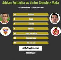 Adrian Embarba vs Victor Sanchez Mata h2h player stats