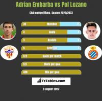 Adrian Embarba vs Pol Lozano h2h player stats