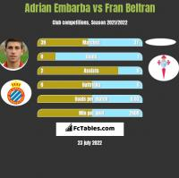 Adrian Embarba vs Fran Beltran h2h player stats