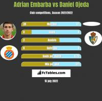 Adrian Embarba vs Daniel Ojeda h2h player stats