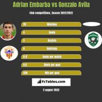 Adrian Embarba vs Gonzalo Avila h2h player stats