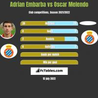 Adrian Embarba vs Oscar Melendo h2h player stats