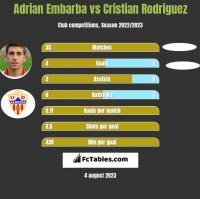 Adrian Embarba vs Cristian Rodriguez h2h player stats