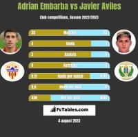 Adrian Embarba vs Javier Aviles h2h player stats