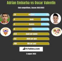 Adrian Embarba vs Oscar Valentin h2h player stats