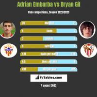 Adrian Embarba vs Bryan Gil h2h player stats