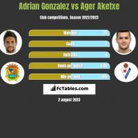 Adrian Gonzalez vs Ager Aketxe h2h player stats