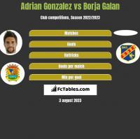 Adrian Gonzalez vs Borja Galan h2h player stats
