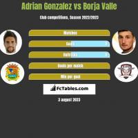 Adrian Gonzalez vs Borja Valle h2h player stats