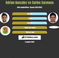 Adrian Gonzalez vs Carlos Carmona h2h player stats
