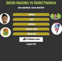 Adrian Gonzalez vs Daniel Pacheco h2h player stats