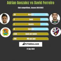Adrian Gonzalez vs David Ferreiro h2h player stats