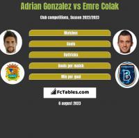 Adrian Gonzalez vs Emre Colak h2h player stats