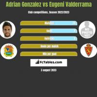 Adrian Gonzalez vs Eugeni Valderrama h2h player stats