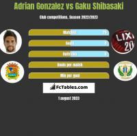 Adrian Gonzalez vs Gaku Shibasaki h2h player stats