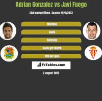 Adrian Gonzalez vs Javi Fuego h2h player stats