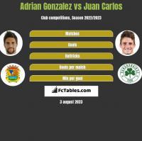 Adrian Gonzalez vs Juan Carlos h2h player stats