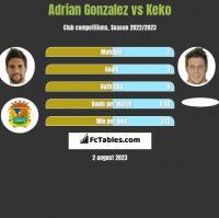 Adrian Gonzalez vs Keko h2h player stats