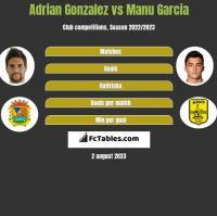 Adrian Gonzalez vs Manu Garcia h2h player stats