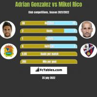Adrian Gonzalez vs Mikel Rico h2h player stats
