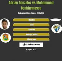 Adrian Gonzalez vs Mohammed Benkhemassa h2h player stats