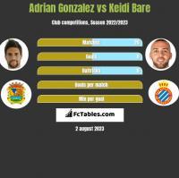 Adrian Gonzalez vs Keidi Bare h2h player stats